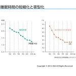 日本人の睡眠時間推移