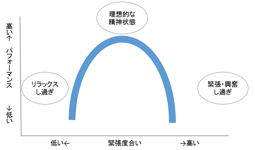 逆U字曲線