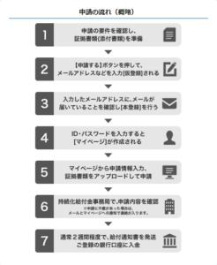 持続化給付金のオンライン申請方法